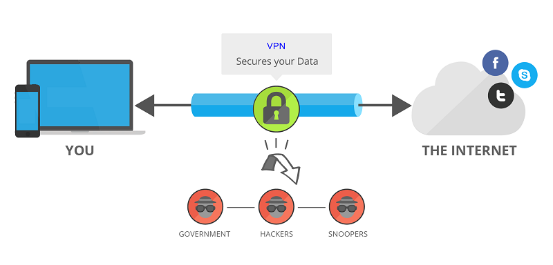 what-is-vpn-on-Android